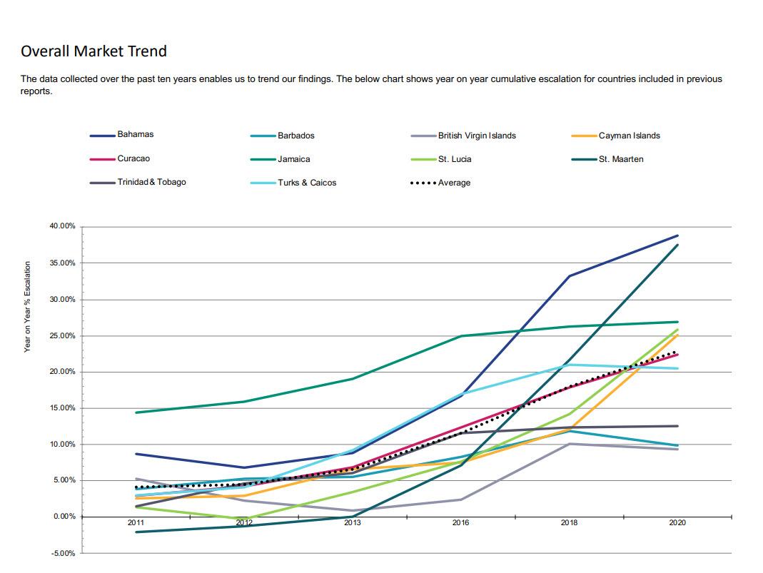 St Maarten Real Estate Market Trend 2021